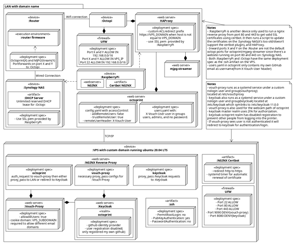 oauth2_deployment_diagram