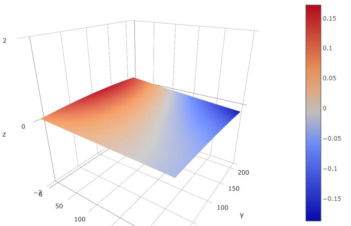 Bed Level Visualizer - Plugins - OctoPrint Community Forum