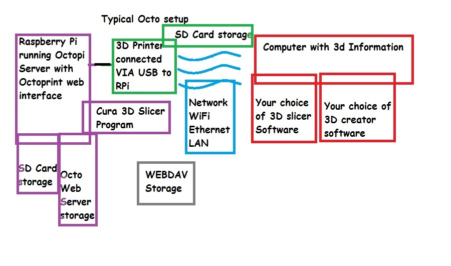 How can I set up OctoPi/OctoPrint with NFS or WebDAV exposed storage